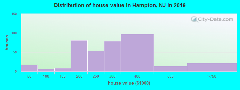 Distribution of house value in Hampton, NJ in 2017