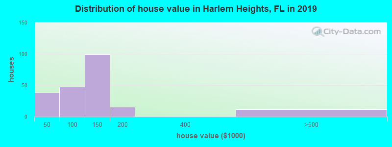 Distribution of house value in Harlem Heights, FL in 2019