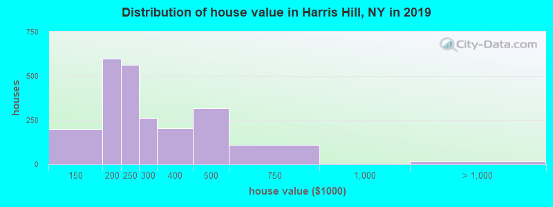 Distribution of house value in Harris Hill, NY in 2017