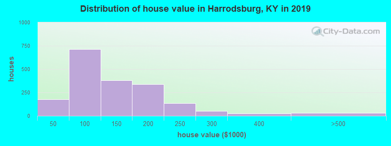 Harrodsburg, Kentucky (KY 40330) profile: population, maps