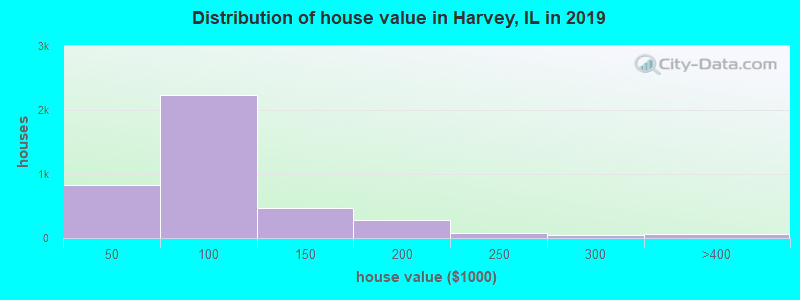 Distribution of house value in Harvey, IL in 2017