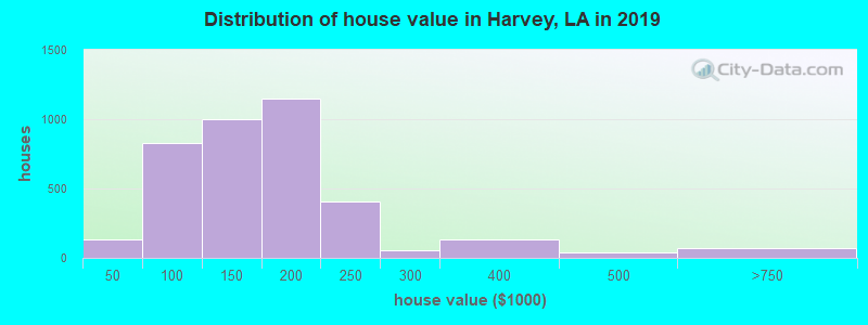 Distribution of house value in Harvey, LA in 2017
