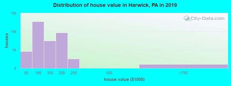 Distribution of house value in Harwick, PA in 2017