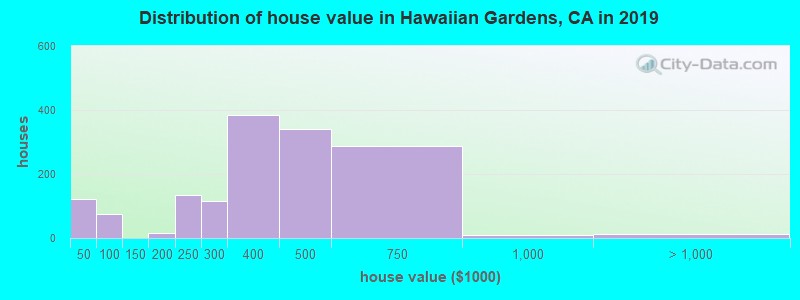 Distribution of house value in Hawaiian Gardens, CA in 2017