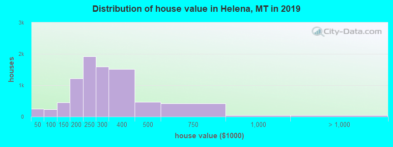 Distribution of house value in Helena, MT in 2019