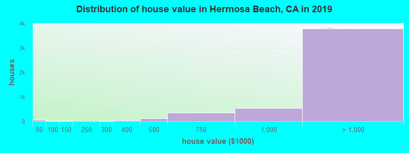 Distribution of house value in Hermosa Beach, CA in 2017