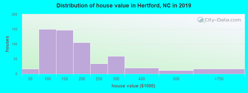 Distribution of house value in Hertford, NC in 2017