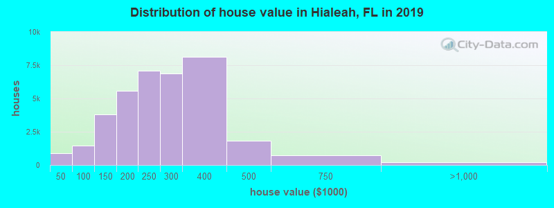 Distribution of house value in Hialeah, FL in 2019
