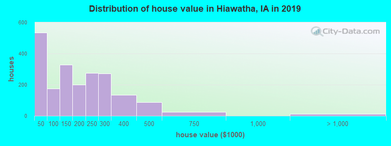 Distribution of house value in Hiawatha, IA in 2017