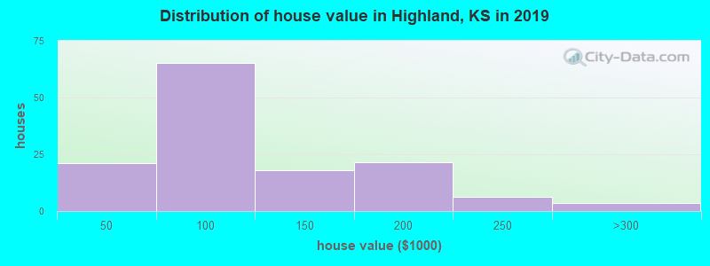 Distribution of house value in Highland, KS in 2017