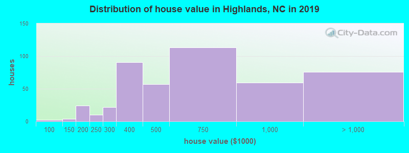 Distribution of house value in Highlands, NC in 2017