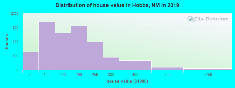 Distribution of house value in Hobbs, NM in 2017