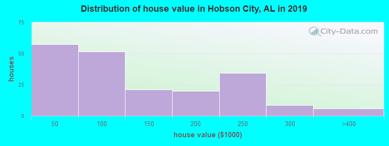Distribution of house value in Hobson City, AL in 2017