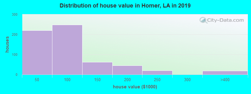 Distribution of house value in Homer, LA in 2017