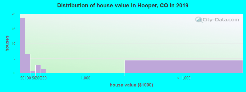 Distribution of house value in Hooper, CO in 2017