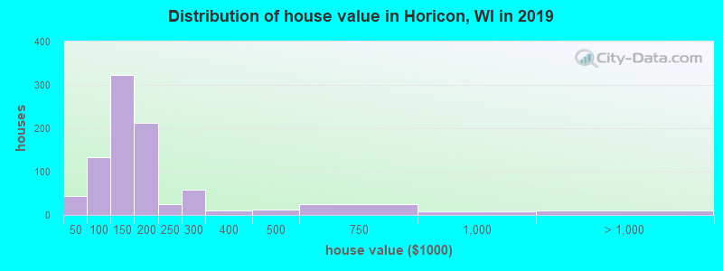 Distribution of house value in Horicon, WI in 2017