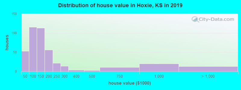 Distribution of house value in Hoxie, KS in 2017