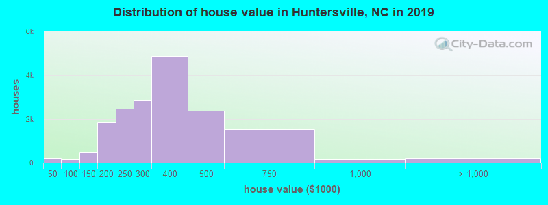 Distribution of house value in Huntersville, NC in 2017