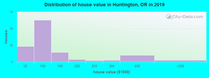 Distribution of house value in Huntington, OR in 2017