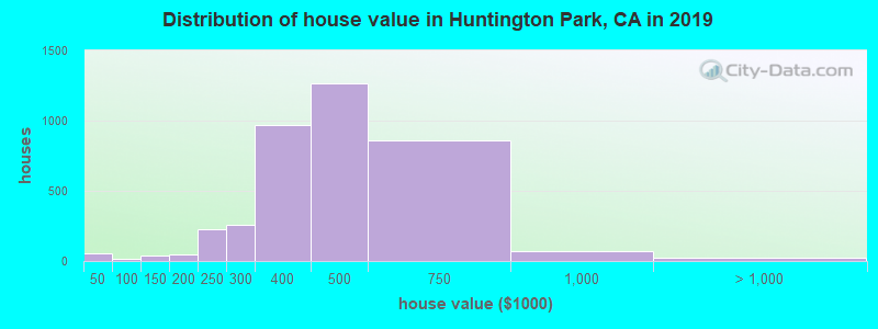 Distribution of house value in Huntington Park, CA in 2017