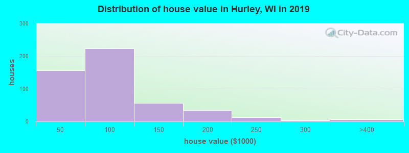 Distribution of house value in Hurley, WI in 2017