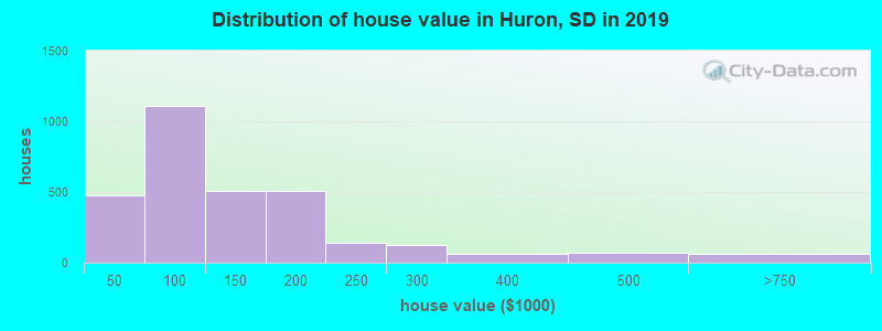 Distribution of house value in Huron, SD in 2017