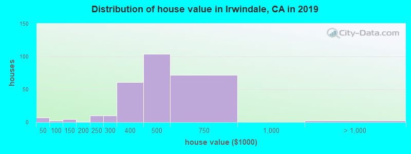 Distribution of house value in Irwindale, CA in 2017