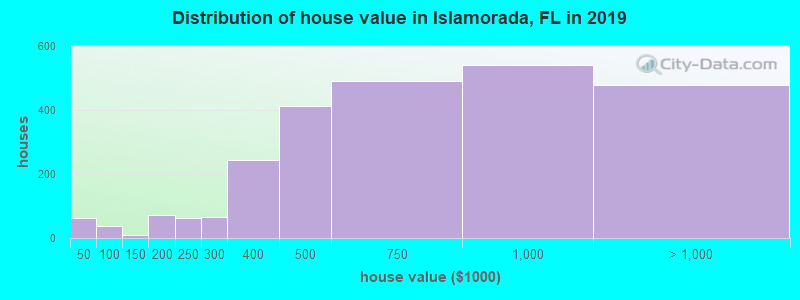 Distribution of house value in Islamorada, FL in 2019