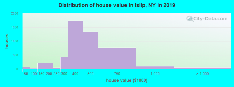 Distribution of house value in Islip, NY in 2019