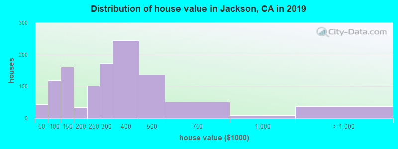 Distribution of house value in Jackson, CA in 2017
