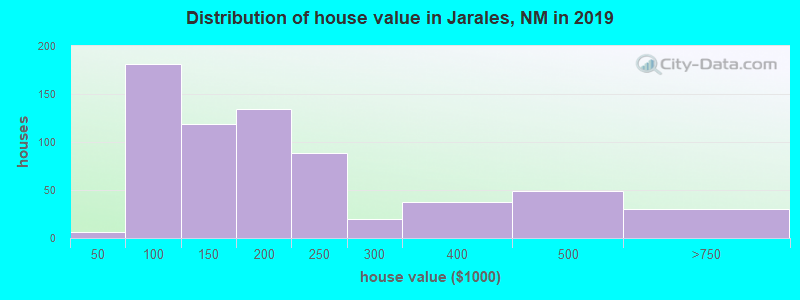 Distribution of house value in Jarales, NM in 2019