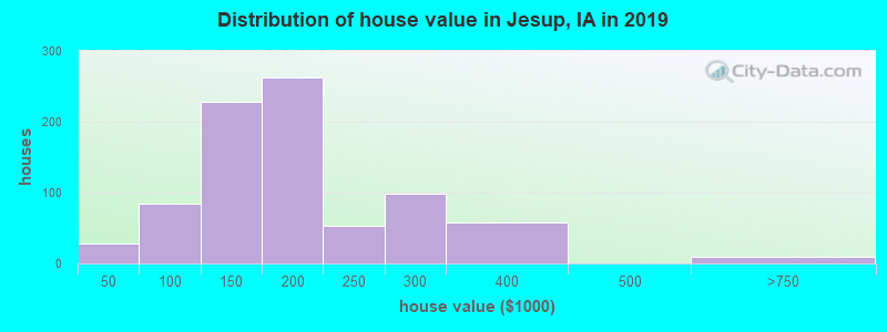 Distribution of house value in Jesup, IA in 2017