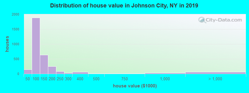 Distribution of house value in Johnson City, NY in 2017