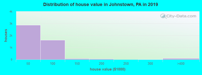 Distribution of house value in Johnstown, PA in 2017