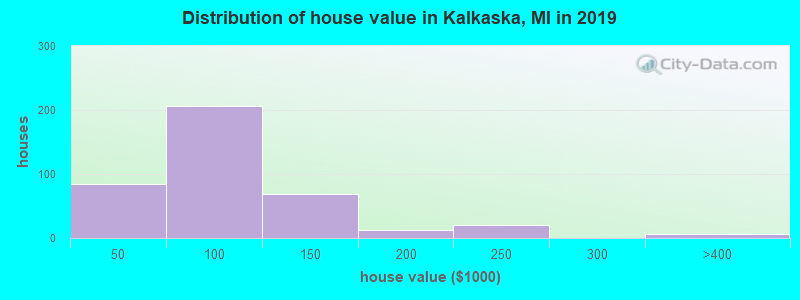 Distribution of house value in Kalkaska, MI in 2017