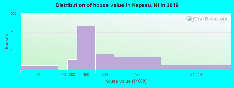 Distribution of house value in Kapaau, HI in 2017