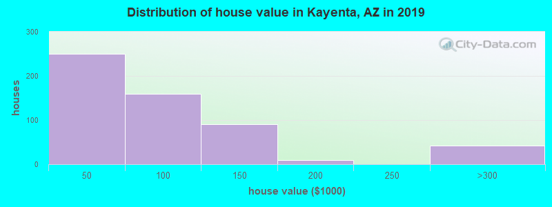 Distribution of house value in Kayenta, AZ in 2019