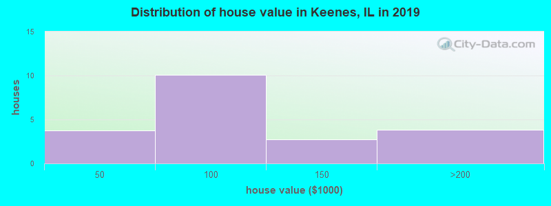 Distribution of house value in Keenes, IL in 2017