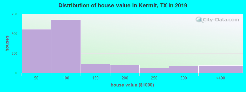 Distribution of house value in Kermit, TX in 2017