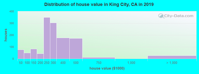 Distribution of house value in King City, CA in 2019
