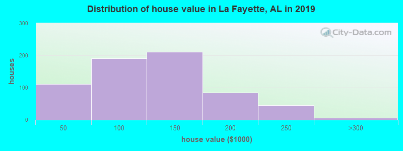 Distribution of house value in La Fayette, AL in 2019