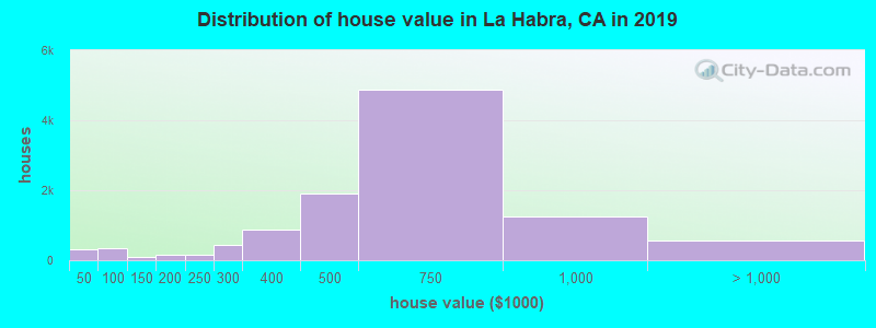 Distribution of house value in La Habra, CA in 2017