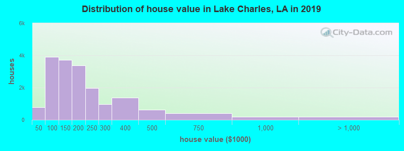 Distribution of house value in Lake Charles, LA in 2019