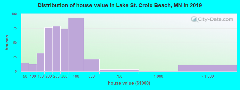Distribution of house value in Lake St. Croix Beach, MN in 2017