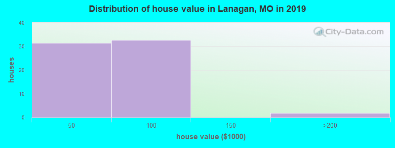 Distribution of house value in Lanagan, MO in 2017