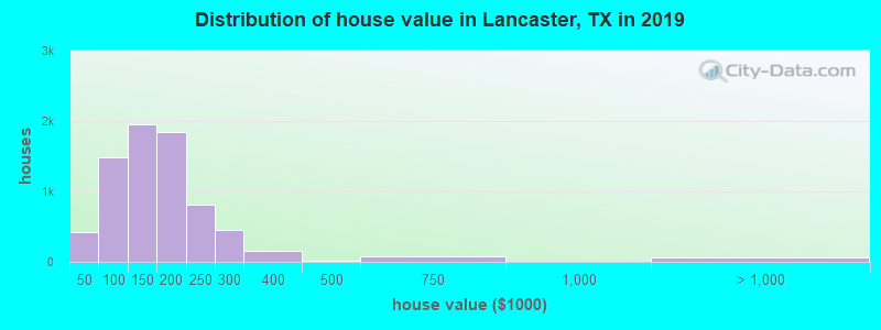 Distribution of house value in Lancaster, TX in 2017