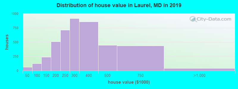 Distribution of house value in Laurel, MD in 2017