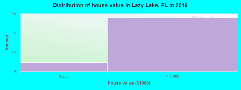 Distribution of house value in Lazy Lake, FL in 2016