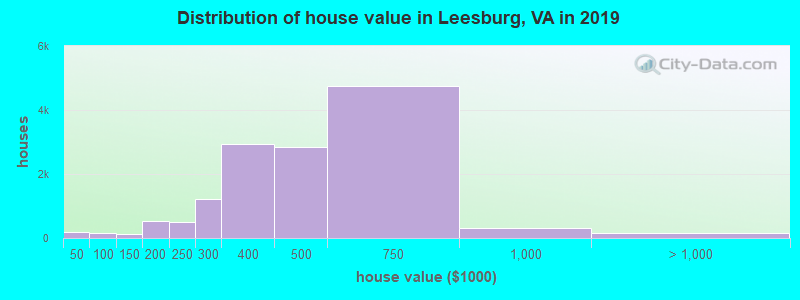 Distribution of house value in Leesburg, VA in 2019