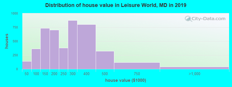Distribution of house value in Leisure World, MD in 2017